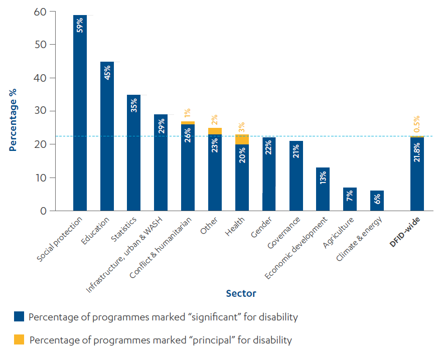 """Bar chart showing the proportion of DFID programmes marked as having a """"principal"""" or """"significant"""" focus on disability, by sector"""