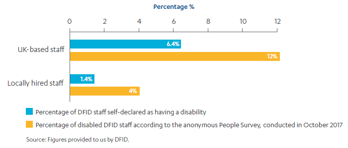 Bar chart showing that more DFID staff anonymously declared they have a disability in the People Survey than have self-declared.
