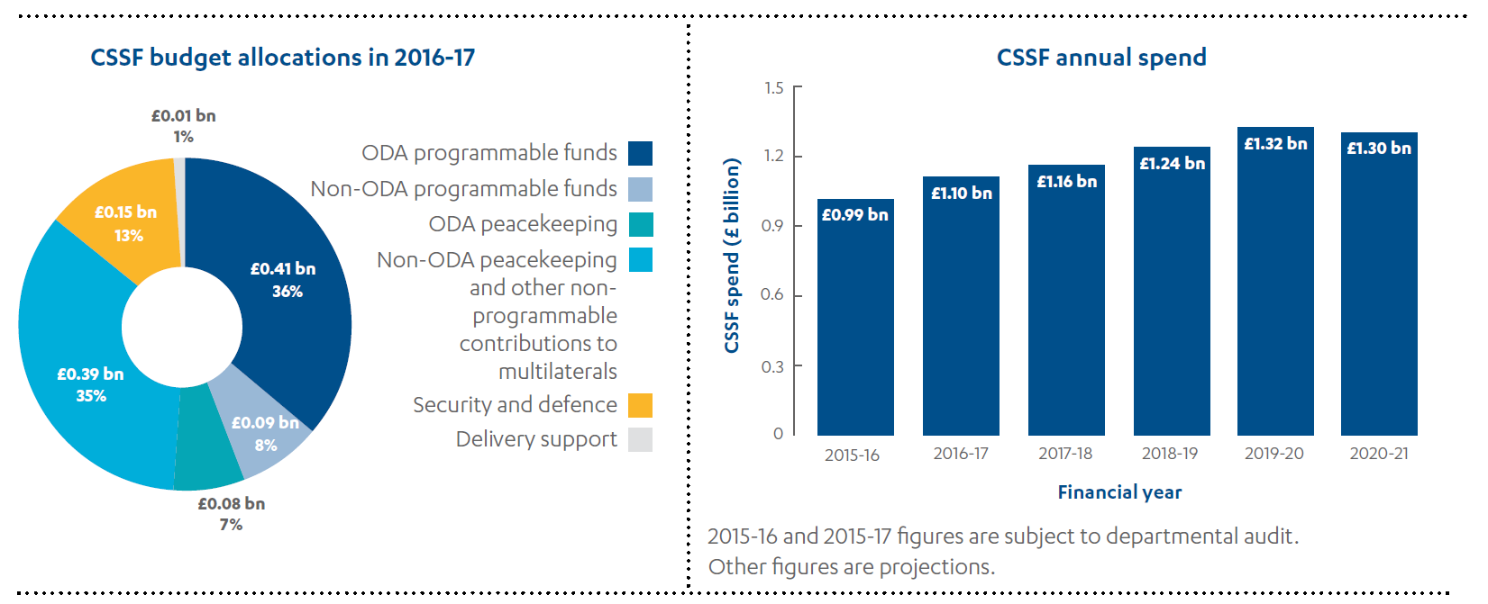 Pie chart showing CSSF budget allocations in 2016-17 and bar chart showing CSSG annual spend.