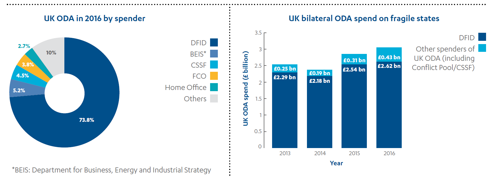 Pie and bar cahrt showing the UK's ODA spend in 2016 by department and Fund, and a bar chart showing bilateral spend to fragile states.