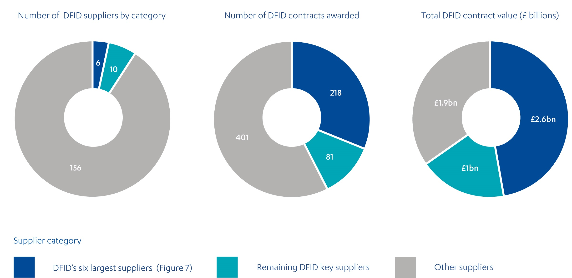 Three pie charts showing a breakdown of DFID's suppliers by category (six largest, other key and other suppliers), the number and value of the contracts they were awarded between 2012-13 and 2016-17.