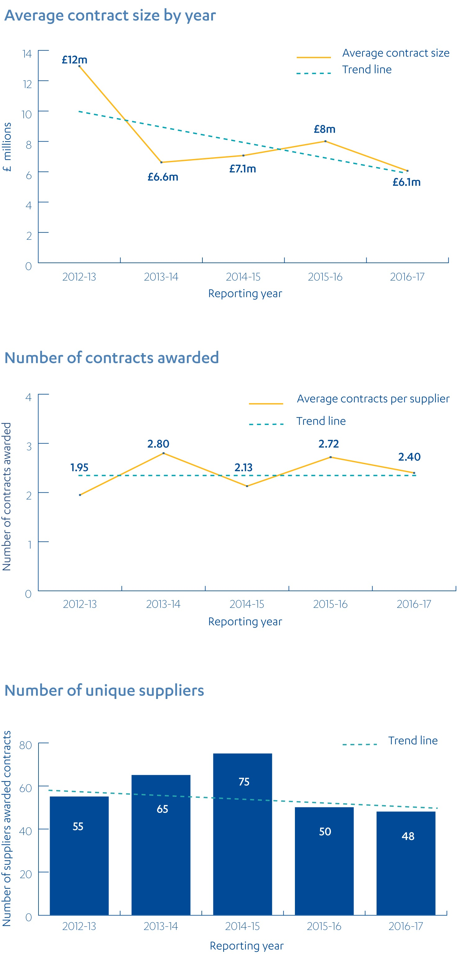 Two line and one bar chart showing average contract size, number of contracts awarded and number of unique suppliers per year from 2012-13 to 2016-17.from 2012-13 to 2016-17