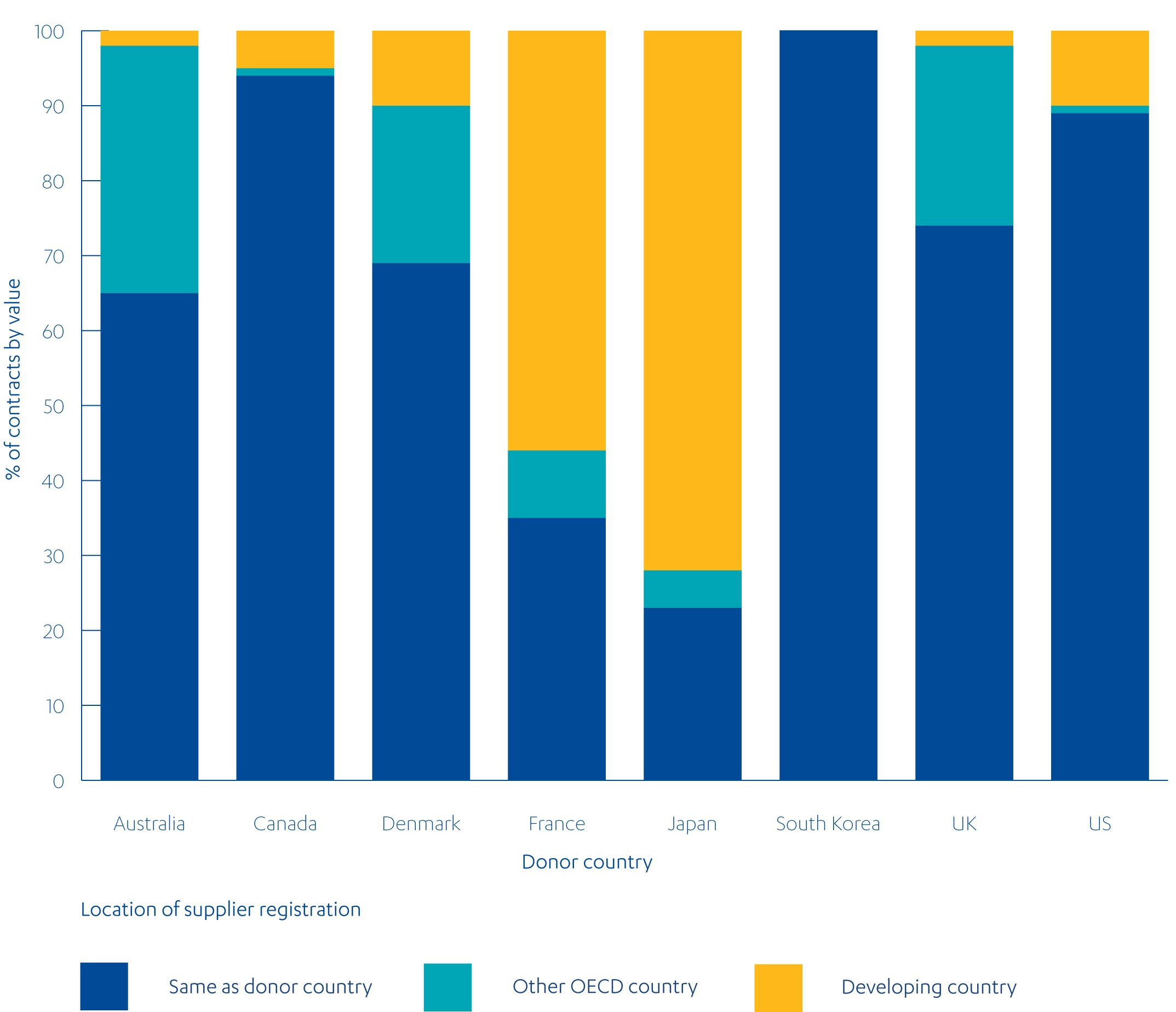 Achieving value for money through procurement part 1 dfids figure 6 location of supplier registration in a sample of donor countries in 2013 malvernweather Gallery