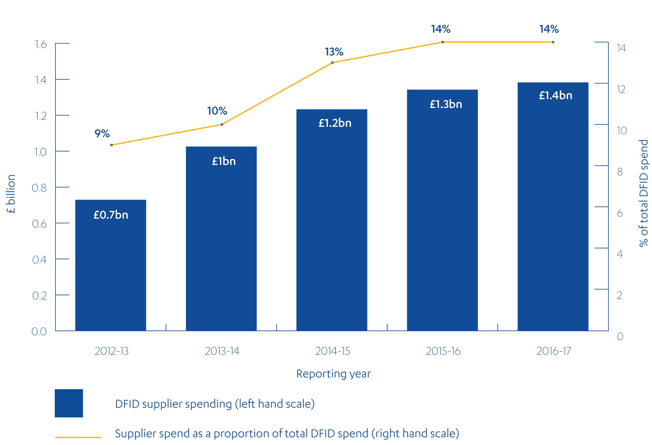 Bar chart showing the increase in DFID supplier spending from £0.7bn in 2012-13 to £1.4bn in 2016-17, the equivalent of from 9% of DFID's total spend to 14%.