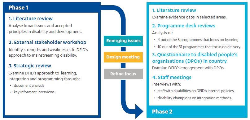 Image showing ICAI's methodology