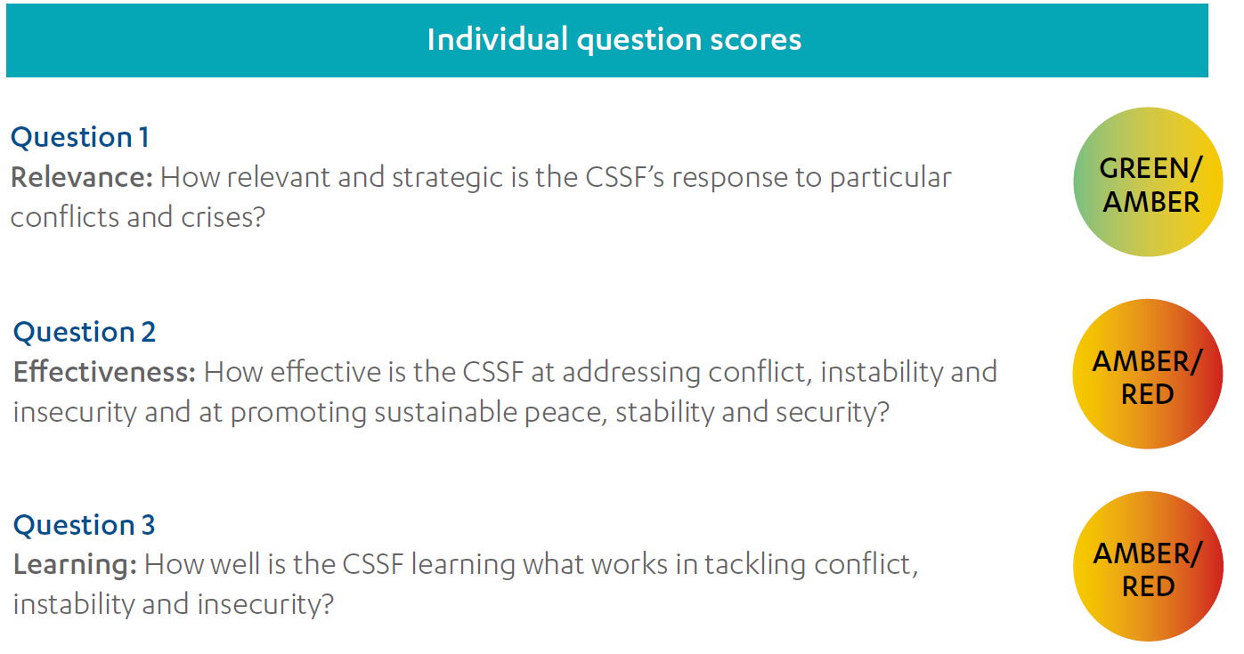 The Conflict Stability And Security Fund S Cssf Aid Spending