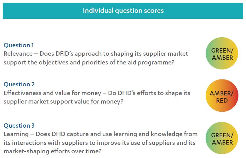 Achieving value for money through procurement – Part 1