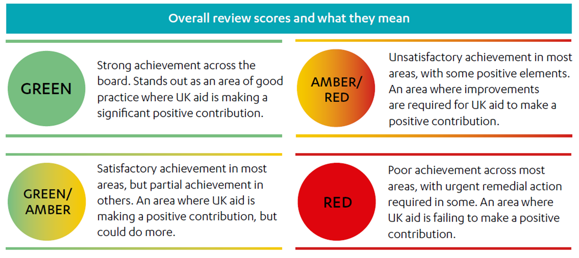 ICAI review scores and what they mean: Green, Green/Amber, Amber/Red and Red