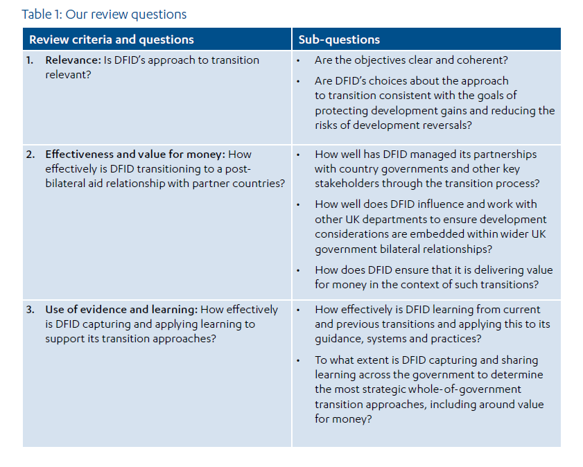 when aid relationships change  dfid u2019s approach to managing
