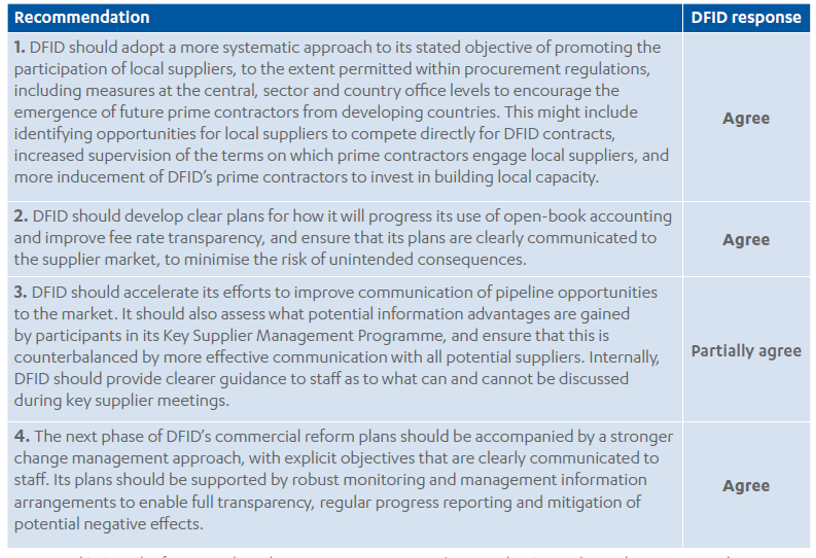 Achieving value for money through procurement Part 2: DFID's