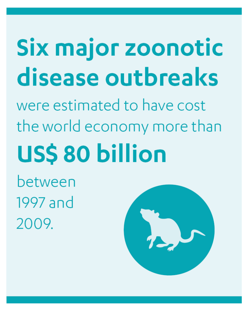 """Quote box: """"Six major zoonotic disease outbreaks were estimated to have cost the world economy more than US$ 80 billion between 1997 and 2009."""""""